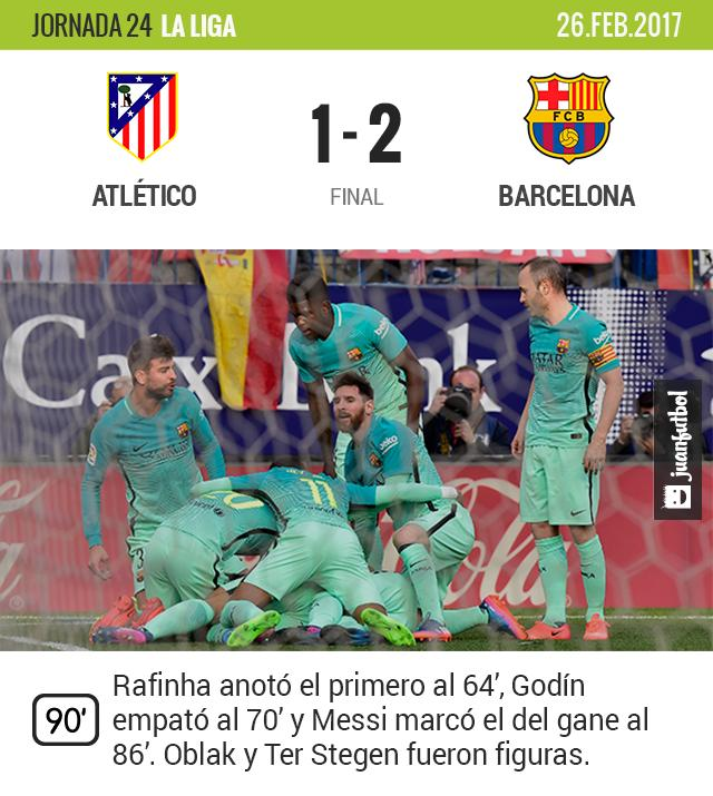 Barcelona gana el útlimo partido en el Calderón