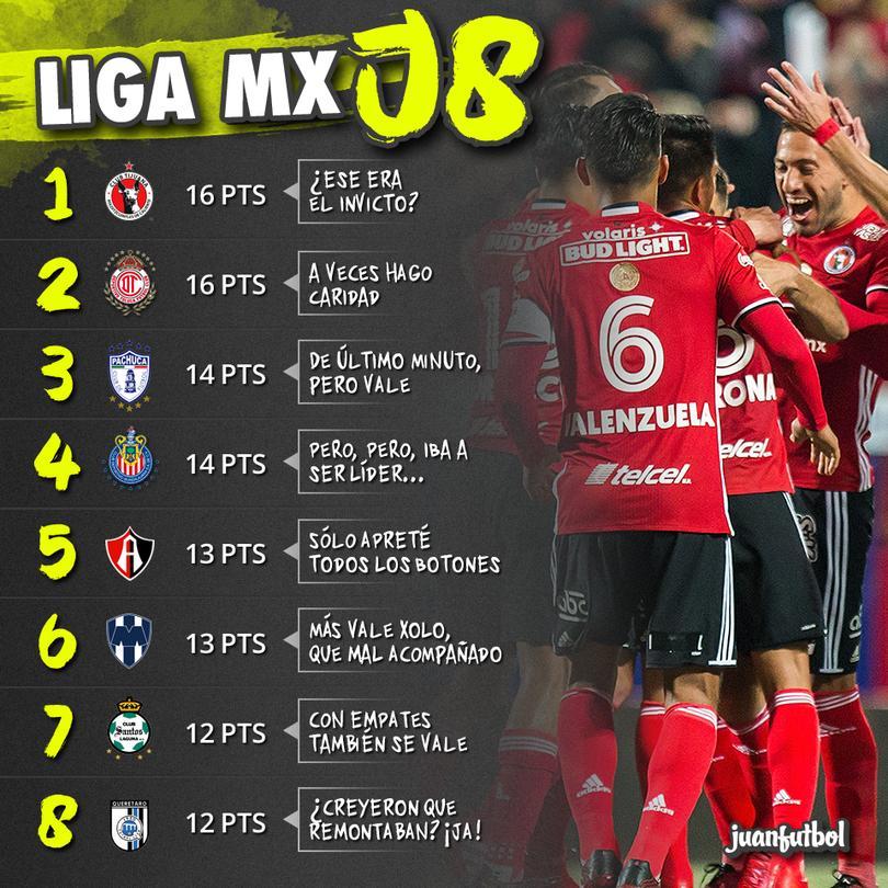Xolos sigue de líder por quitarle el invicto a los Rayados; Chivas, más suerte la próxima...