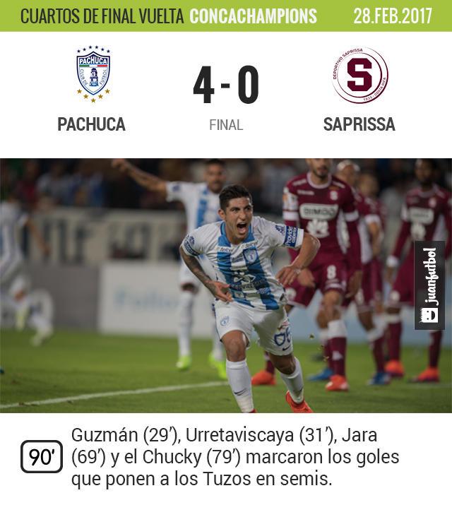 Pachuca aplastó a Saprissa y ya está en semifinales de la Champions de CONCACAF