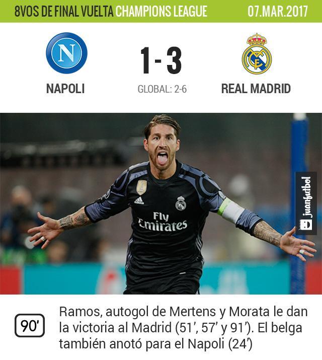 Madrid venció al Napoli