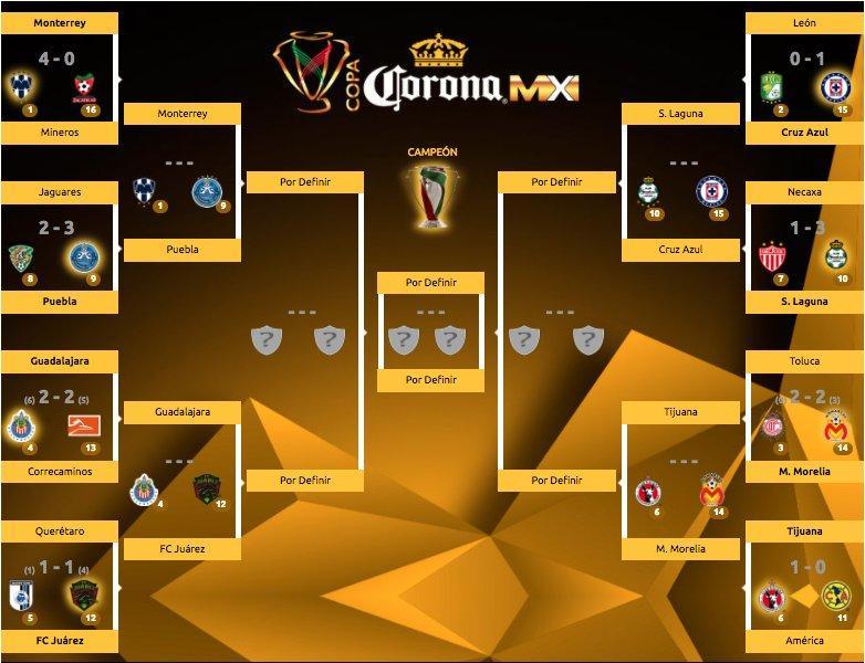 Así serán los cuartos de final de la Copa MX