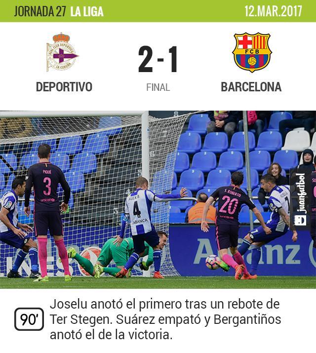 El Barcelona cae en su visita a Riazor y se complica La Liga