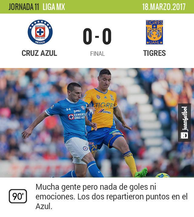 Cruz Azul empató con Tigres