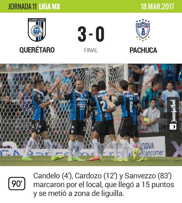 Querétaro venció 3-0 al Pachuca en el Corregidora