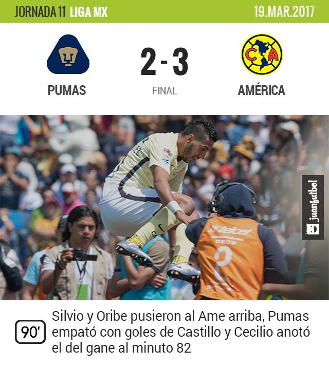 El Ame deja soñar a Pumas y luego le gana