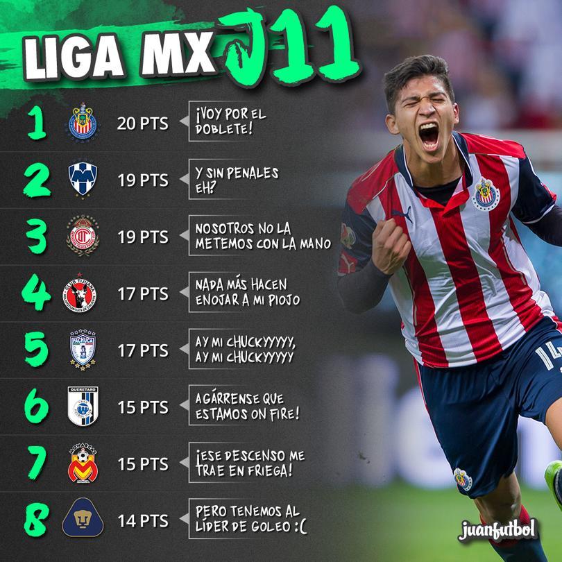Chivas sigue siendo el líder por segunda semana consecutiva (tres si cuentan el paro).