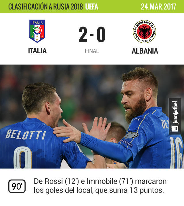 Italia se impuso a Albania y sigue con paso firme