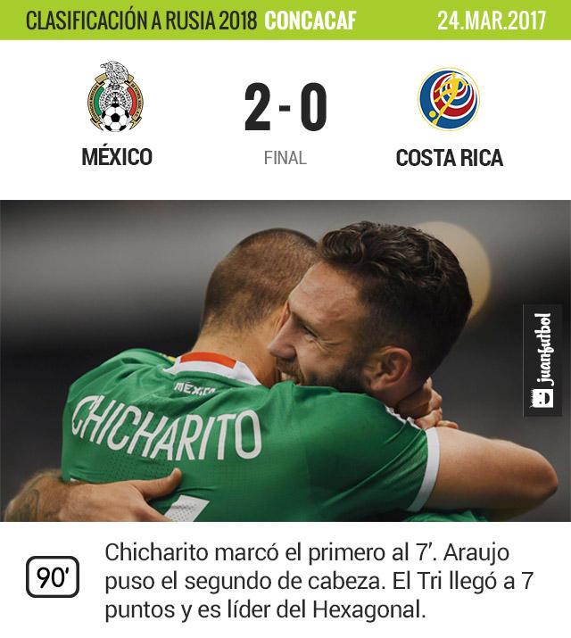 México es líder del Hexagonal