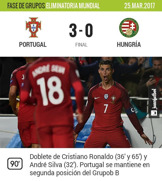 Cristiano Ronaldo y Portugal ganan
