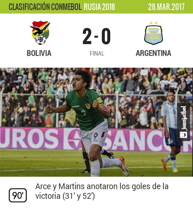 Bolivia gana y Argentina