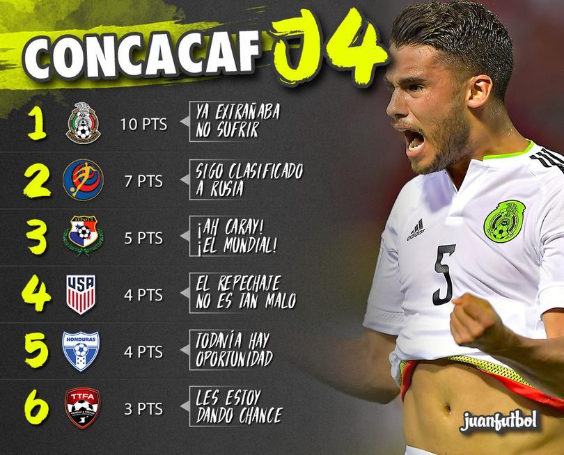 México como líder con buena ventaja de 3 puntos sobre el segundo lugar.