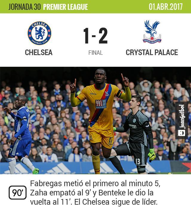 El Crystal Palace le gana al Chelsea y le rompe la racha de 12 partidos invictos en todas las competencias