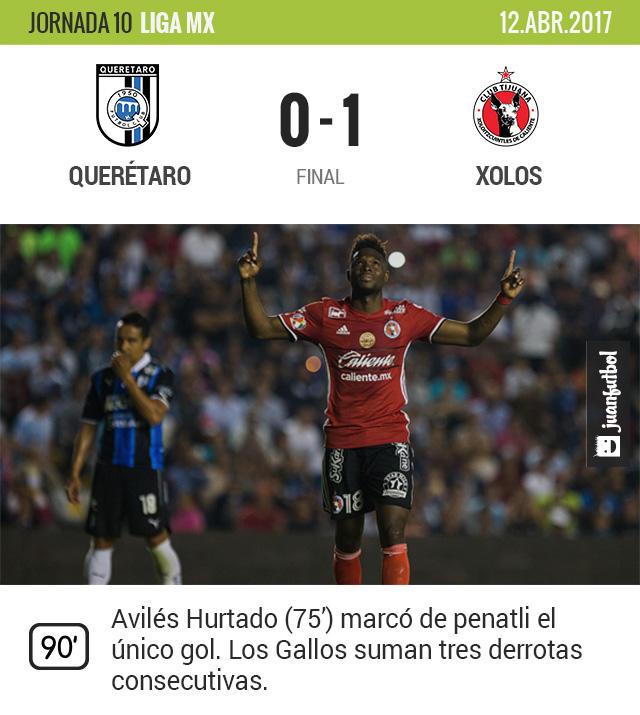 Querétaro cayó con Xolos y tiene una racha de tres derrotas al hilo