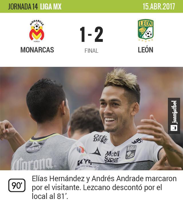 León venció 2-1 a Monarcas en el José María Morelos