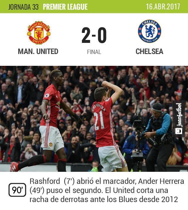 El Manchester United se impone al Chelsea.