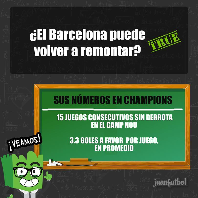 Barcelona puede remontar.