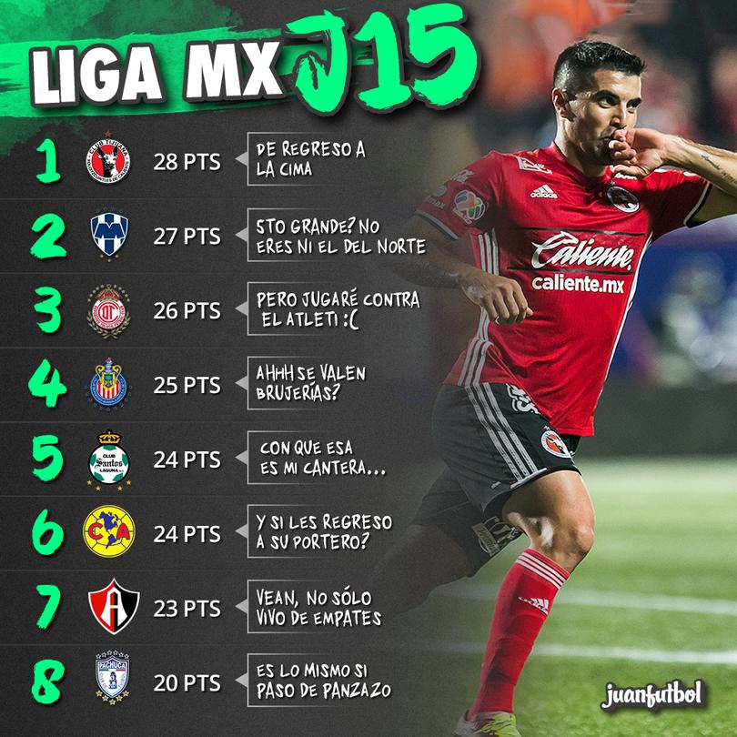 Hasta ahora, Xolos, Monterrey y Toluca son los clasificados a la Liguilla.