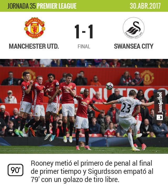 El Manchester se complica su pase directo a la Champions