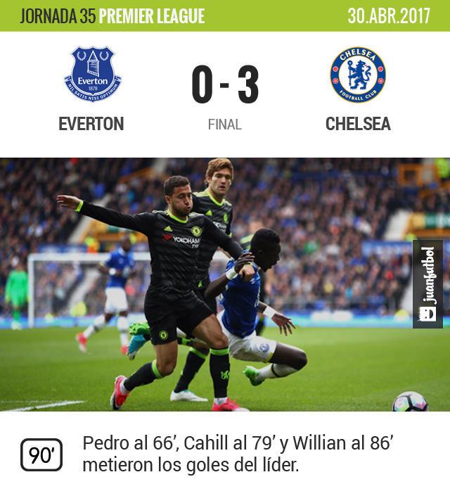 El Chelsea hizo la tarea de visita, a una victoria menos del título
