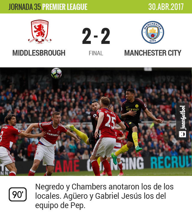 El Boro está casi casi descendido y el City peligra en la Champions