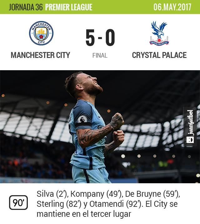 Manchester City golea al Palace