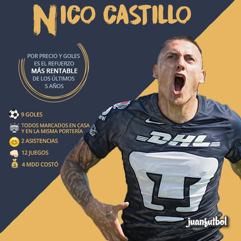 Nico Castillo la está rompiendo en la Liga Mx.