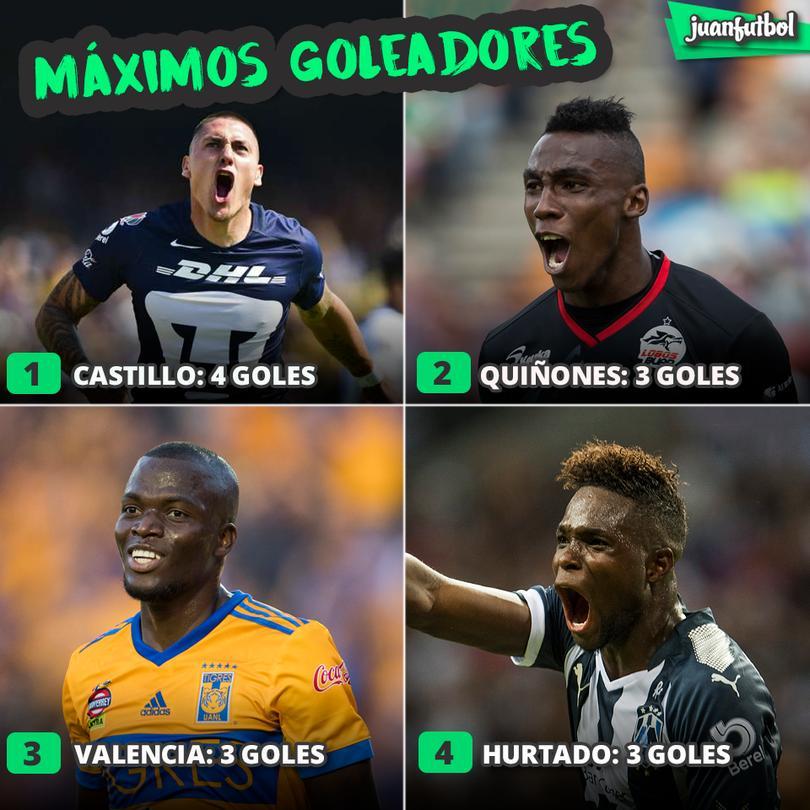Máximos goleadores de la Liga Mx.