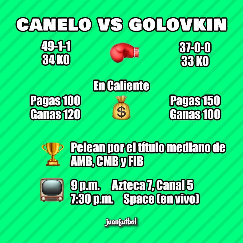 Todo lo que debes de saber del Canelo-Golovkin