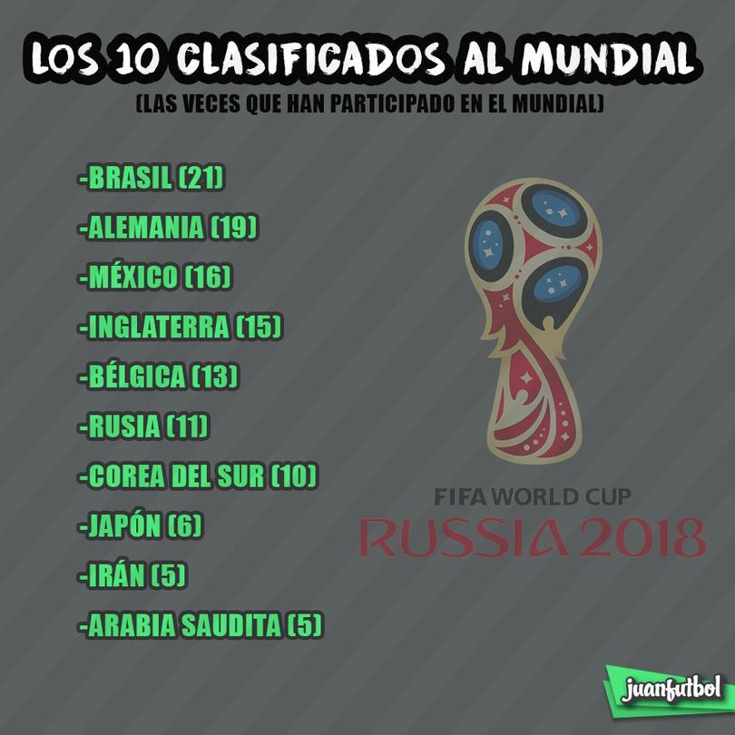Los 10 equipos que ya están en el Mundial