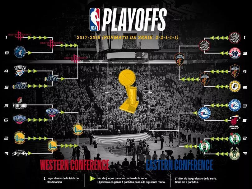El cuadro de Playoffs en la NBA