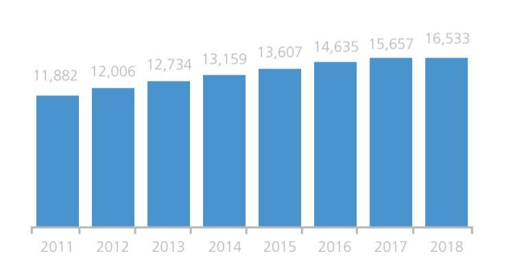 Número de Transferencias Internacionales por año