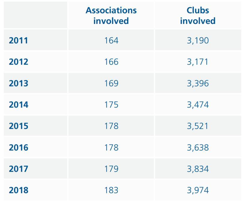 Número de clubes que intervinieron en transferencias