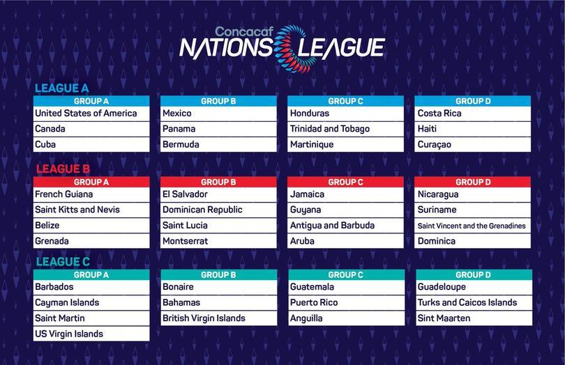 Grupos de la Liga de Naciones de la Concacaf