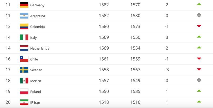 Ranking FIFA junio 2019