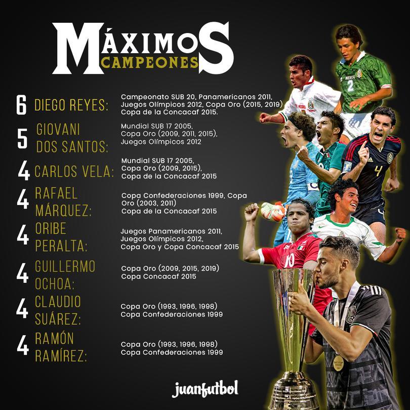 Máximos campeones de la Selección Mexicana