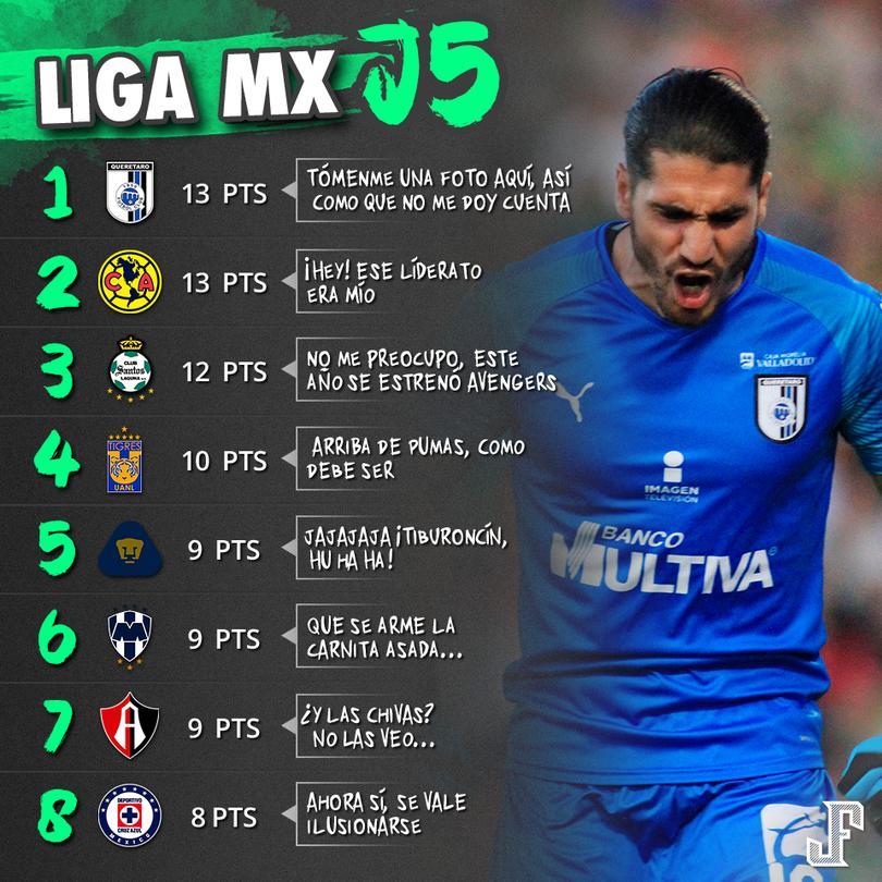 Querétaro es el nuevo Líder de la Liga MX