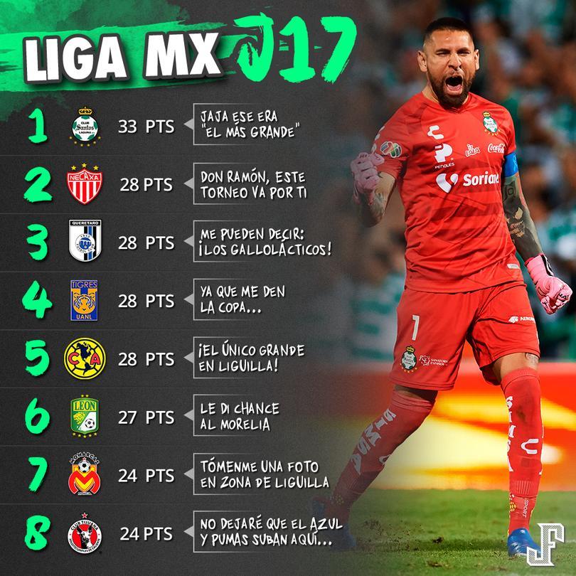 Santos es líder de la Liga Mx