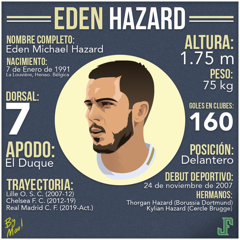 Hazard fue elegido por el diario Het Laatste Nieuws como mejor jugador belga en el extranjero