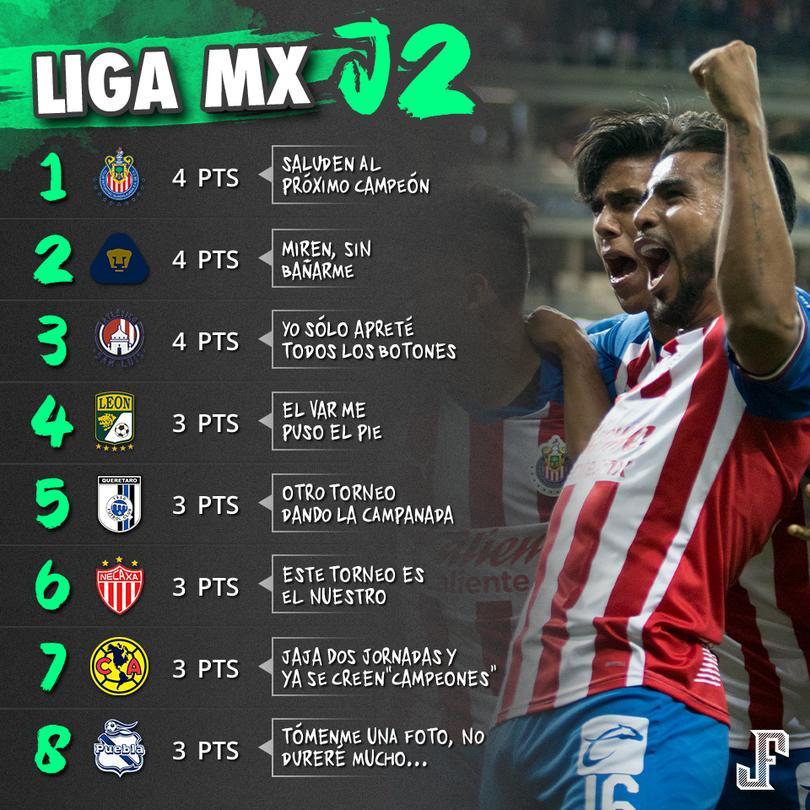 Chivas volvió a la cima del futbol mexicano