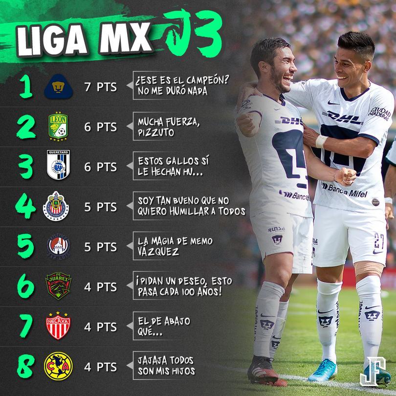 Después de tres jornadas, Pumas es líder en solitario de la Liga Mx