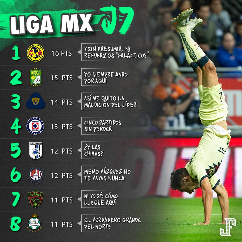 América es líder de la Liga MX después de 7 jornadas