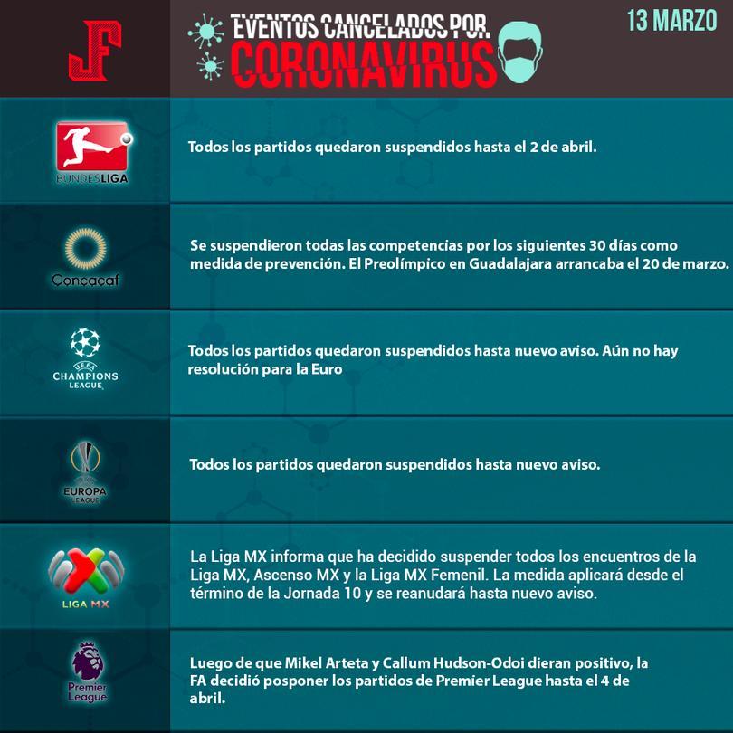 Ligas de futbol detenidas por el Coronavirus