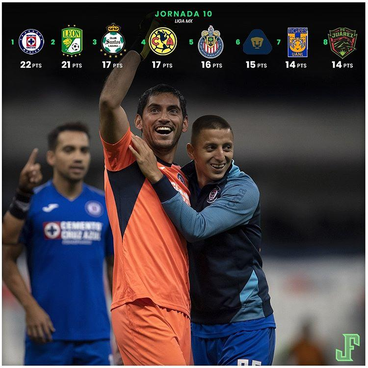 Tabla general de la Liga MX hasta la Jornada 10