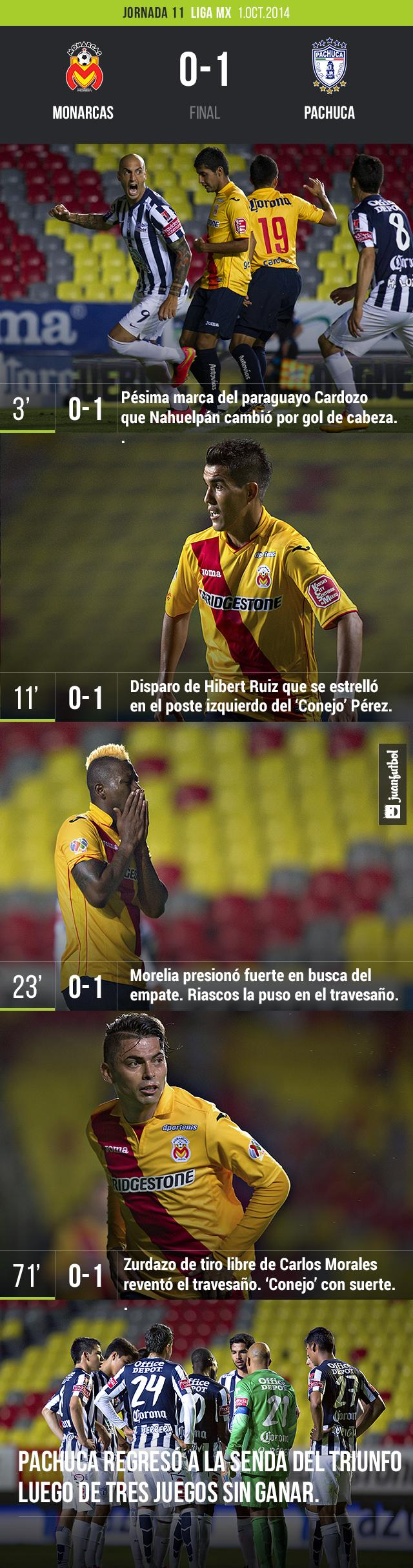 Monarcas vs. Pachuca