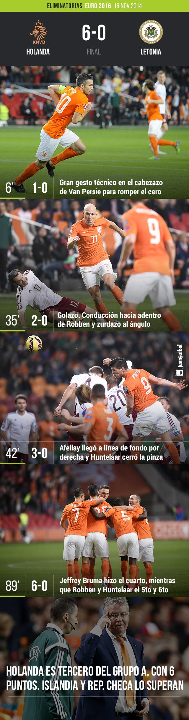 Holanda vs. Letonia