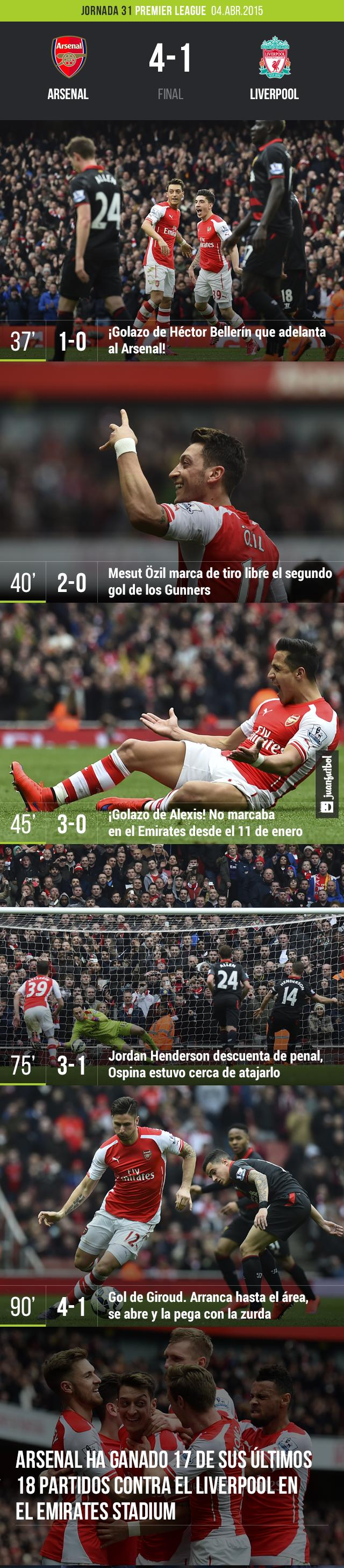 Arsenal vence al Liverpool 4-1, en la fecha 23 de la Premier League.