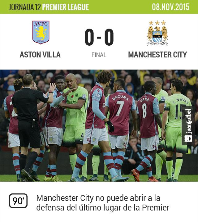 Aston Villa empata frente al City