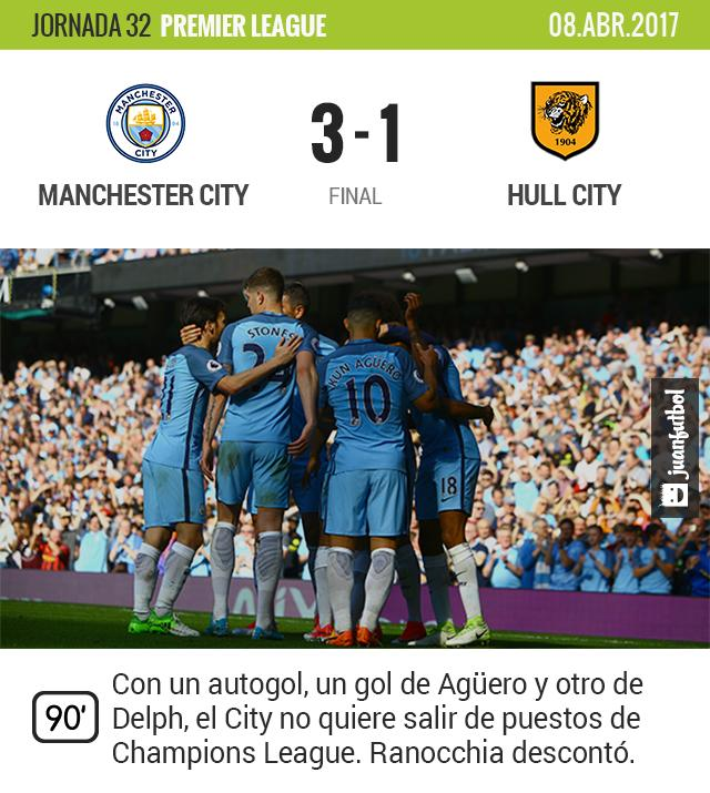 El City gana de local