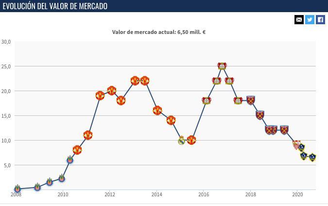 El valor de Chicharito ha bajado 27.7% desde que llegó al Galaxy