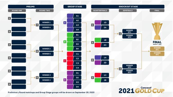 Llaves y nuevo formato de la Copa Oro 2021